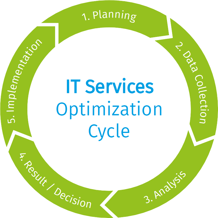 IT Services Optimization Cylcle