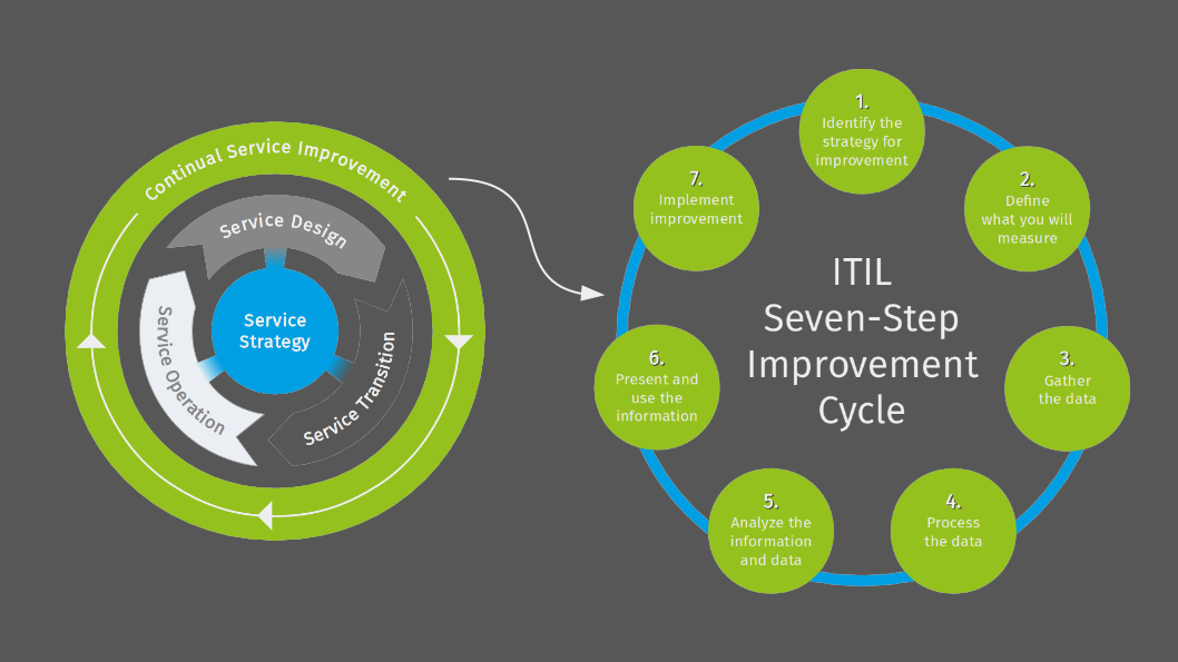 ITIL Seven Step Improvement Cycle